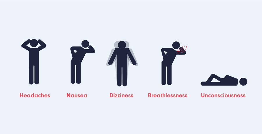 Symptoms Of Carbon Monoxide Poisoning Graphic