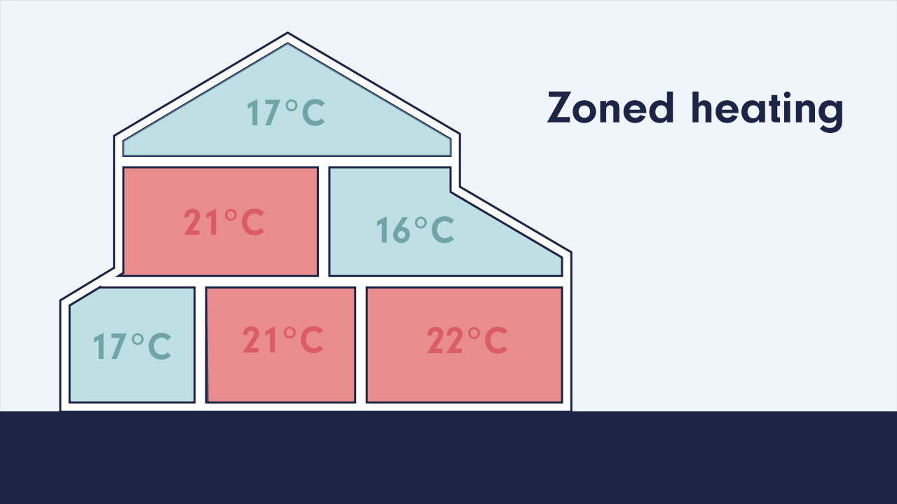 Smart thermostat zones heating