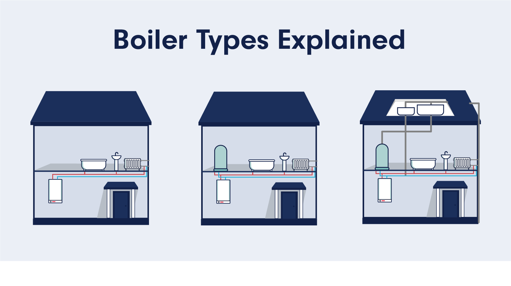 Different Types Of Boiler Systems Explained
