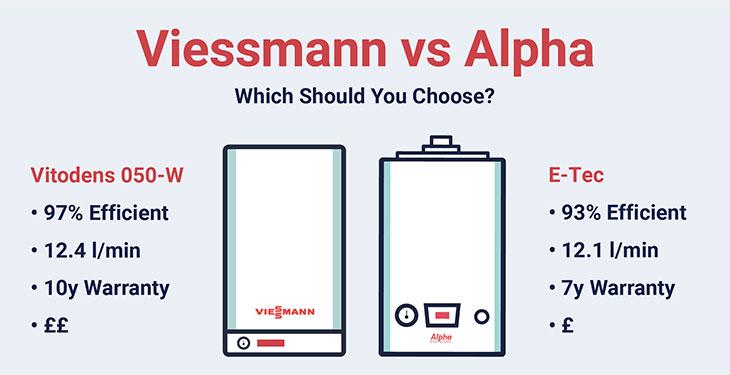 Viessmann vs Alpha Boilers, Which is better?