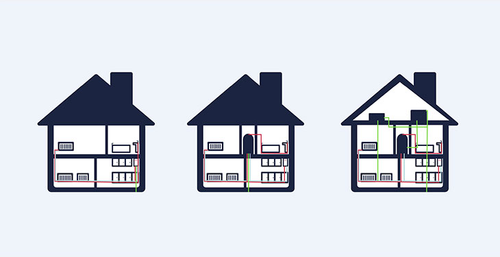 Different Types of Central Heating Systems