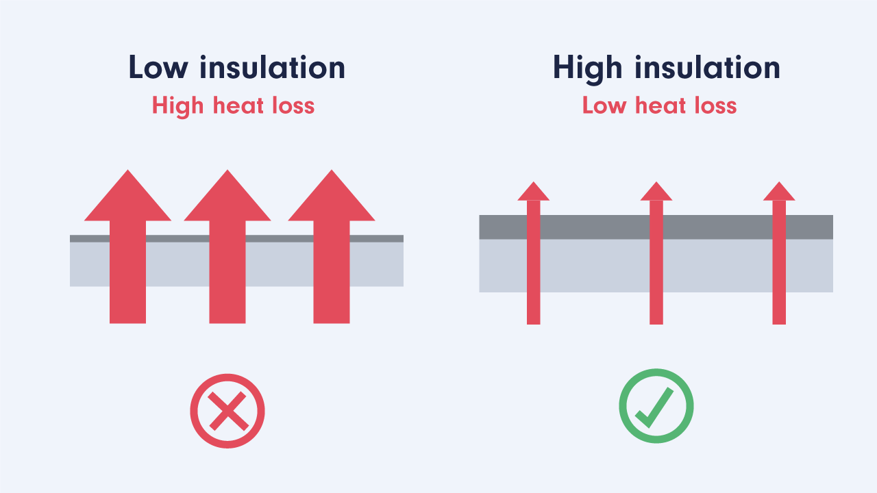 Heat loss example through walls