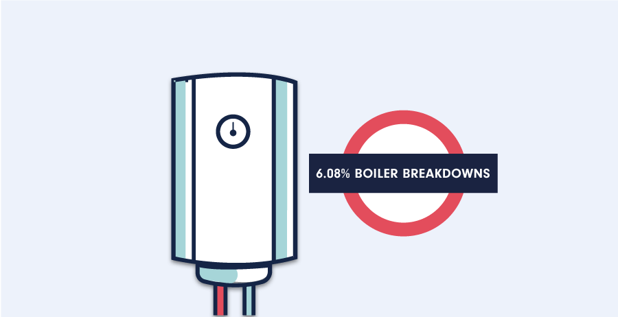London Boiler Breakdown