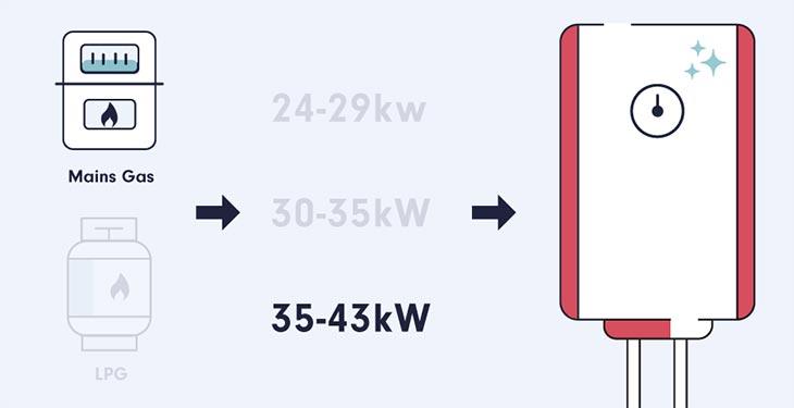 Replacing Combi Boiler Guide 2021